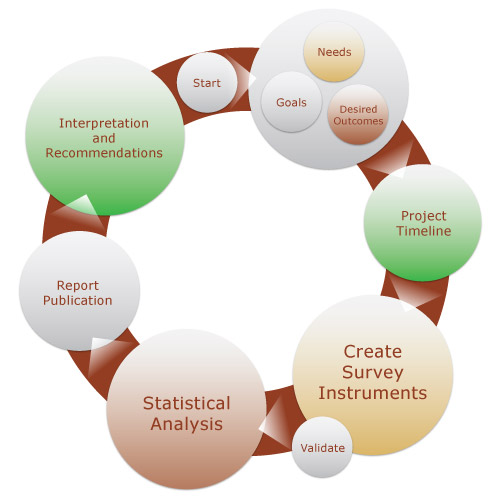 what is regression analysis in research